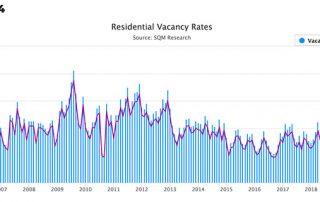 澳洲房产市场分析工具:空置率的作用