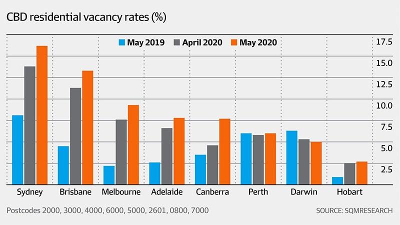 悉尼和布里斯班空置房产数量至新高
