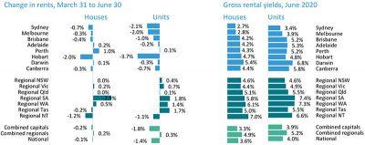 澳洲房价6月份连续第二个月小幅下跌,但成交量继续上涨