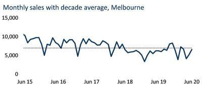 墨尔本房产市场会受到新一轮隔离措施怎样的影响?