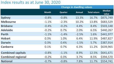 6月份房价连续第二个月下跌,但成交量继续恢复