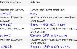 昆州印花税减免:住房减免条件和税率