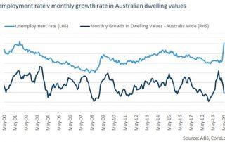 澳洲失业率对房产市场有怎样的影响?