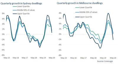 疫情爆发以来(3-5月)澳洲房产市场最新情况
