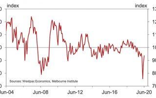 澳洲房产市场2020年下半年和2021年的前景如何?