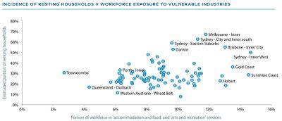 疫情下澳洲房产出租市场近况分析 (ANZ/Corelogic)