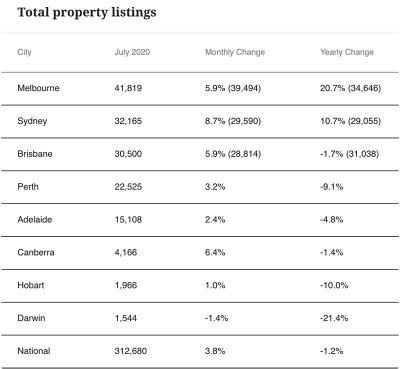 澳洲房价只是下跌,并没有崩盘
