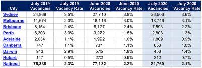 7月份澳洲房产空置率下降