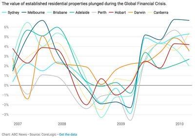 与历史跌幅相比,COVID-19对澳洲房产的影响有多大?
