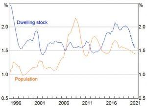 从微观和宏观角度来全面分析澳洲房产未来走势