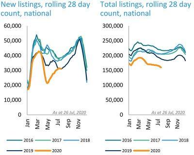 澳洲房价7月份持续小幅走低,跌幅略小于6月