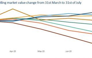 疫情期间为什么澳洲房产市场表现各不相同?