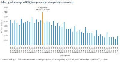 新出台的新州印花税减免对房产市场的影响