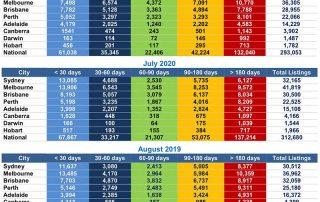 8月份澳大利亚房产在售总量下降,首府城市房价下跌