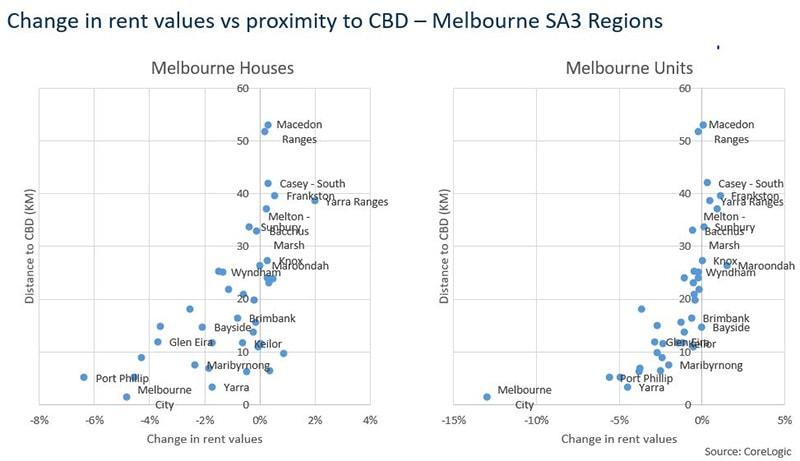 澳洲房产出租:距离市区越近租金下跌的可能性越大