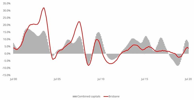 Corelogic澳洲房产报告(7月)