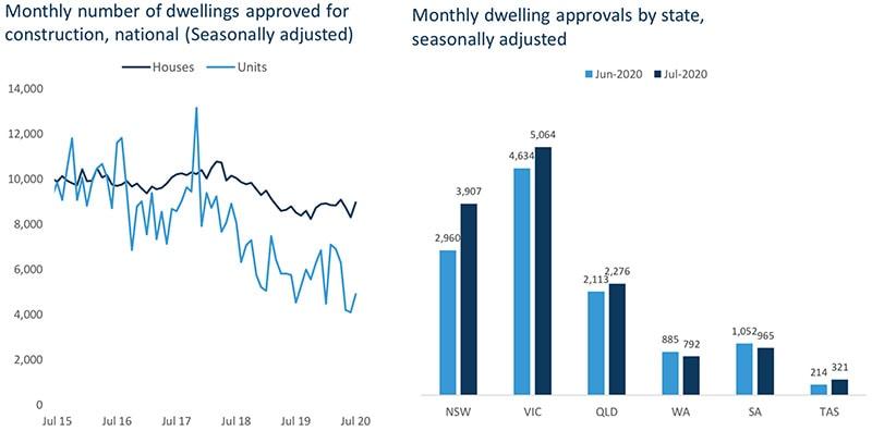 图表说澳洲房产最新动态 2020-09