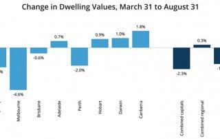 8月份澳洲房价走势:悉尼、墨尔本、布里斯班等