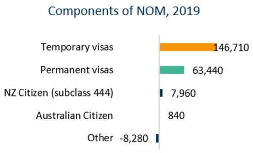 海外移民骤减会对澳洲房产带来哪些影响?