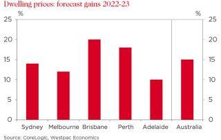 Westpac预测澳洲房价将上涨15%
