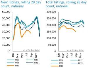 8月份澳洲房价整体下跌o.4%,大多数首府城市趋于稳定