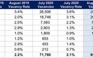8月份澳洲空置率出现下降