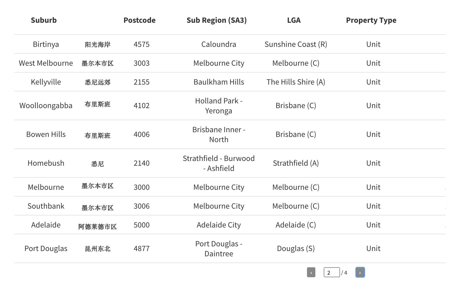 澳洲公寓市场最冷清的四十个区域