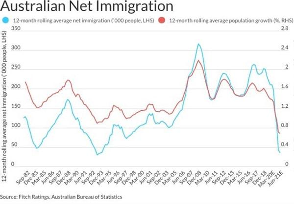 惠誉评级预测澳大利亚房价在下跌5%-10%