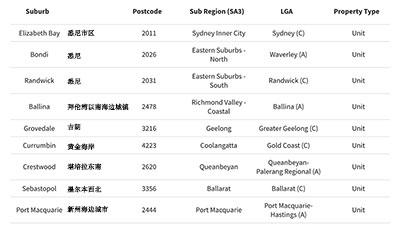 8月份澳洲公寓市场最热门的40个区域