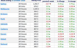9月份澳洲房产库存下跌,首府城市房价稳定