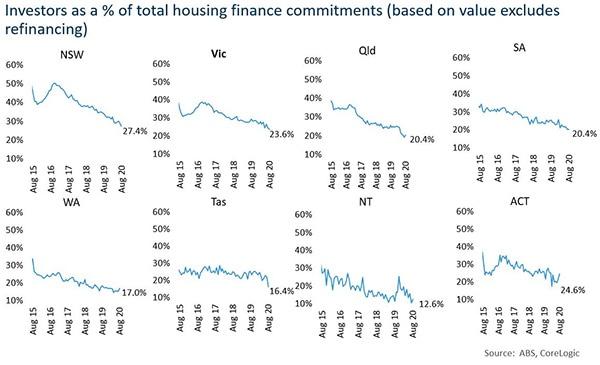 澳洲房产投资者撤出,哪个州受影响最严重
