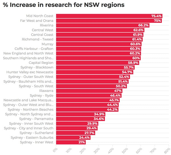疫情让跟多的澳洲人重新考虑自己的生活方式