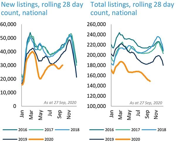 滚动月度新增在售房产数量和总的在售房产数量