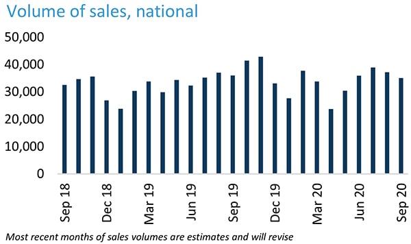 澳洲房产最新动态—澳洲全国在售房产数量