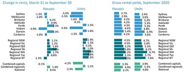 澳洲房产市场各首府城市租金和租金回报率变化