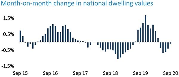 澳洲房产最新动态-各首府城市房价变化