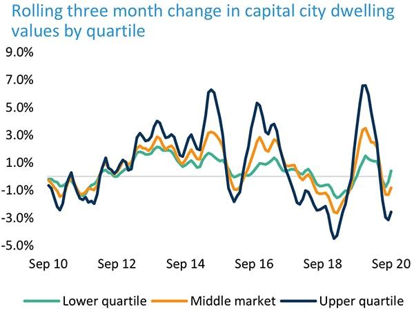 澳洲房产最新动态-首府城市不同价格区间房价滚动季度变化
