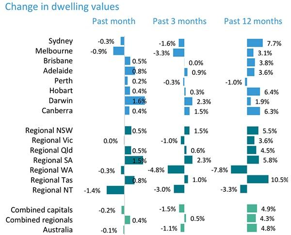 澳洲最新房产动态——首府城市和区域市场过去一月、一季度、一年房价变化