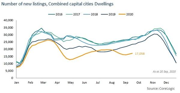 珀斯房产市场恢复速度是首府城市中的佼佼者