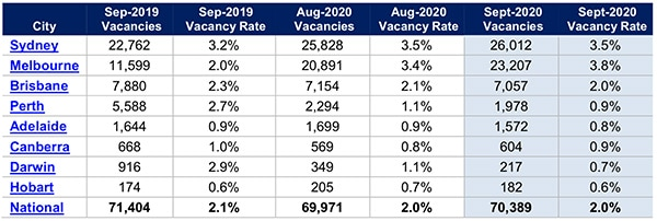 澳洲房产空置率9月份保持稳定,墨尔本空置率最高