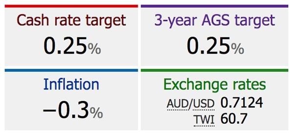 澳央行连续第七个月将利率维持在0.25%的历史低位