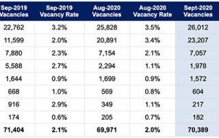 墨尔本CBD空置率上涨,其他首府城市保持稳定