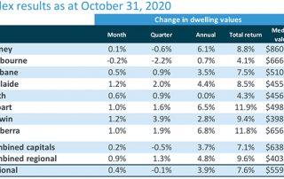10月份澳洲房产动态:澳洲房价进入复苏模式