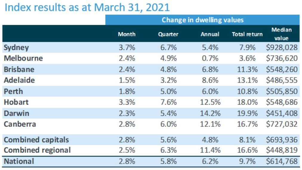 说明了澳洲房屋价格指数截止2021年3月的价格变化