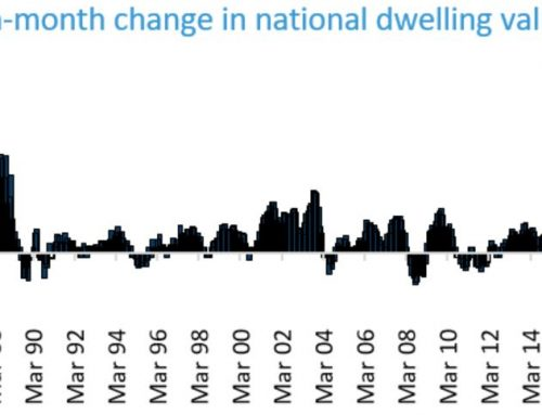 2021年三月澳洲房屋价格指数增长速度达到了32年来最快!