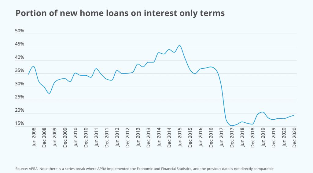 住房贷款可能下调,但监管机构还在争议这决策的风险性