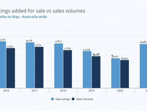 2021年第一季度澳洲房产:购房需求大于购房供给