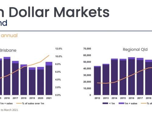 """布里斯班 """"Million Dollar Markets Report"""""""