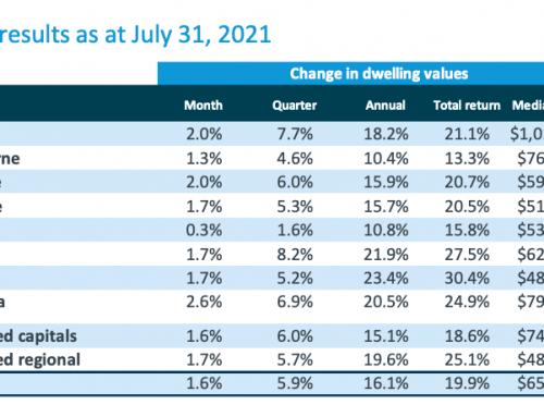 七月全澳房屋价格指数报告