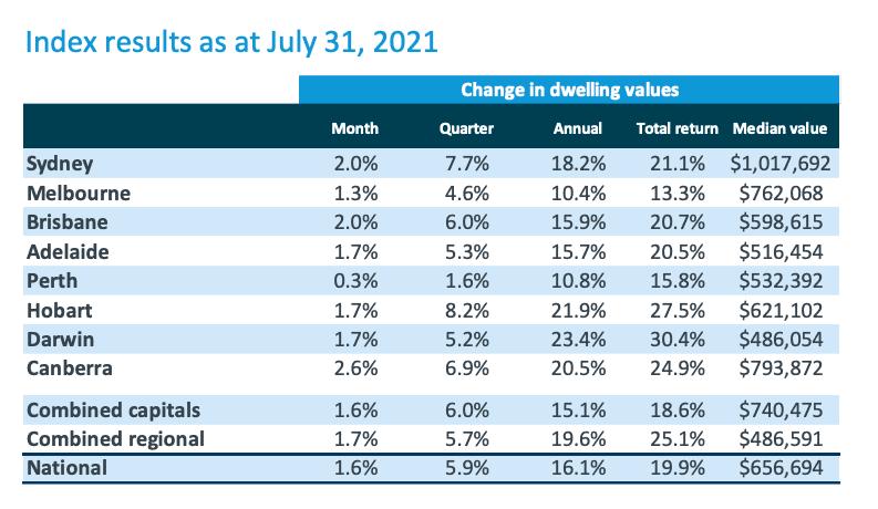 该图展示了全澳七月房屋价格指数报告